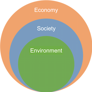 Inverted Nested Sustainability Model image-Sustainability 101