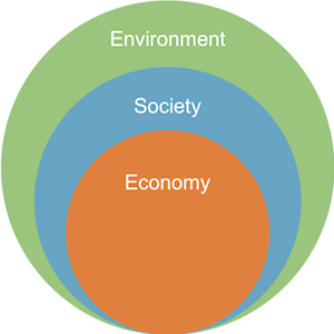 Nested Sustainability Model image | Sustainability 101 – What, Why & How to Get Started