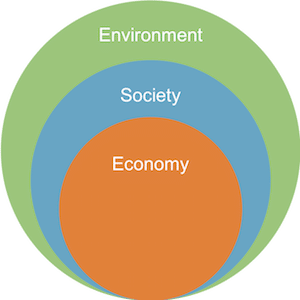 Nested Sustainability Model image for Sustainability 101