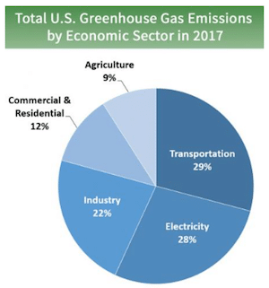 US Greenhouse Emissions by Sector graph shows Why you Should Conserve Energy