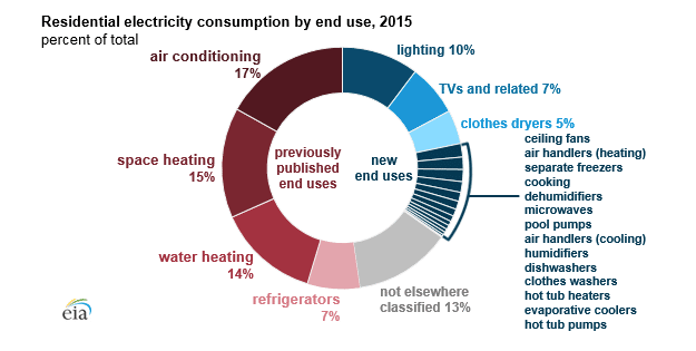 EIA 2015 Residential Energy Consumption Survey graph shows Why you Should Conserve Energy
