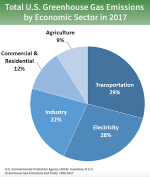 EPA US Greenhouse Gases by Sector graph showing transportation Pollution percentage