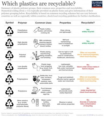 Plastics-by-polymer-type-chart shows What Plastics Can Be Recycled