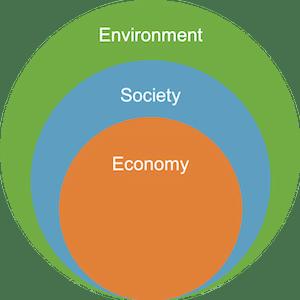 Nested Sustainability Model image for Sustainability 101