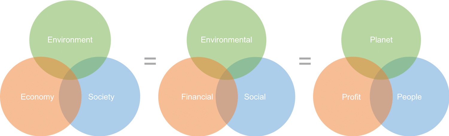 Overlapping Sustainability Models images-Sustainability 101
