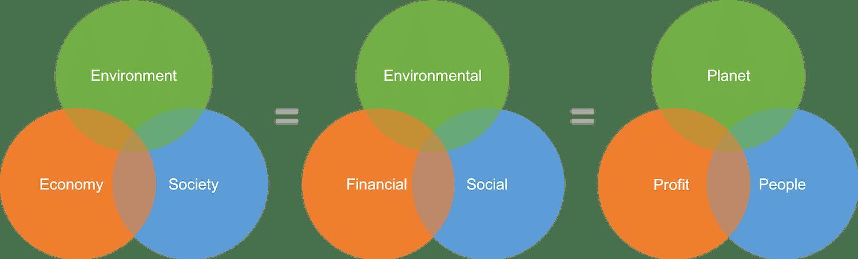 Overlapping Sustainability Models images-Sustainability 101