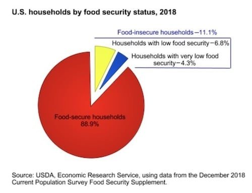 USDA 2018 Food Insecurity Graph