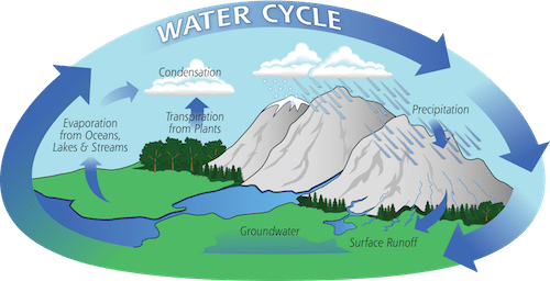 Water Cycle image shows why to conserve water