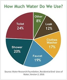 EPA US Indoor Water Use Graph